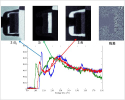 STEM EELS mapping 多変量解析によりスペクトルから各成分のピークを分離し、成分ごとにマッピング